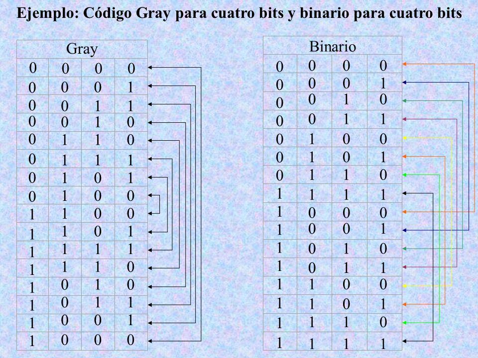 Ejemplo: Código Gray para cuatro bits y binario para cuatro bits Gray 0 000 0 001 0 011 0 010 0 110 0 111 0 101 0 100 1 100 1 101 1 111 1 110 1 010 1