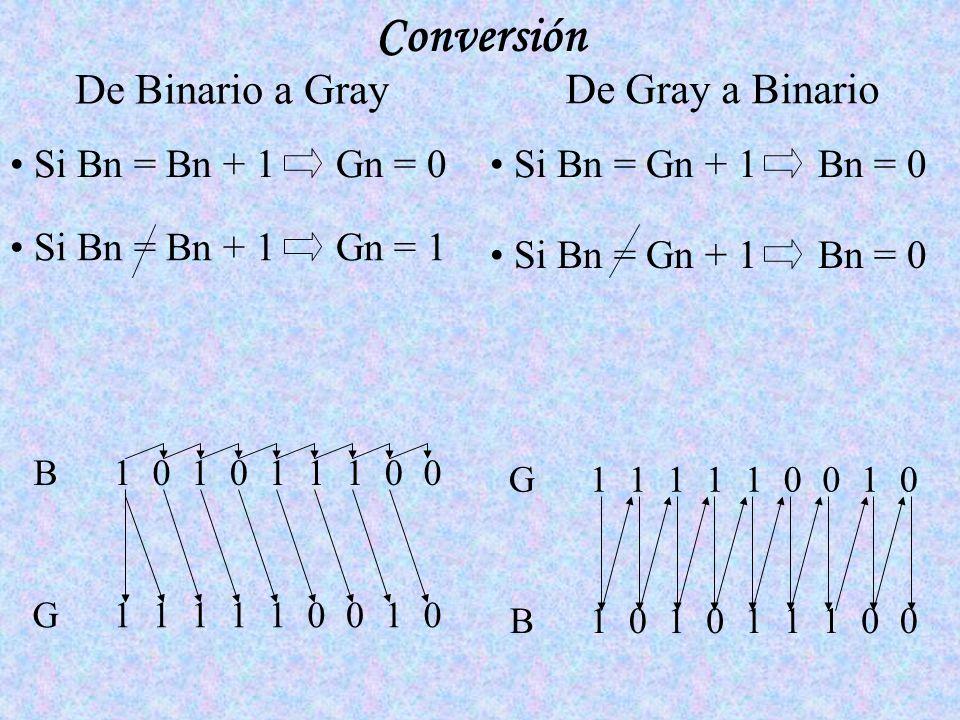 Conversión De Binario a Gray De Gray a Binario Si Bn = Bn + 1 Gn = 0 Si Bn = Bn + 1 Gn = 1 Si Bn = Gn + 1 Bn = 0 010011111 001110101 G B 001110101 010