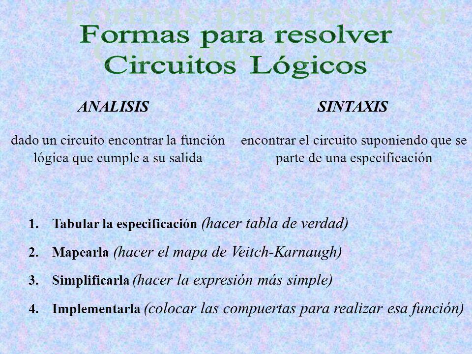 ANALISISSINTAXIS dado un circuito encontrar la función lógica que cumple a su salida encontrar el circuito suponiendo que se parte de una especificaci