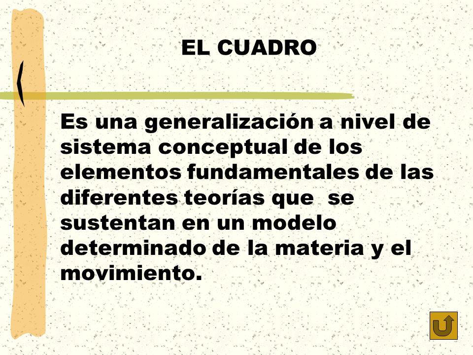 EL CUADRO Es una generalización a nivel de sistema conceptual de los elementos fundamentales de las diferentes teorías que se sustentan en un modelo d