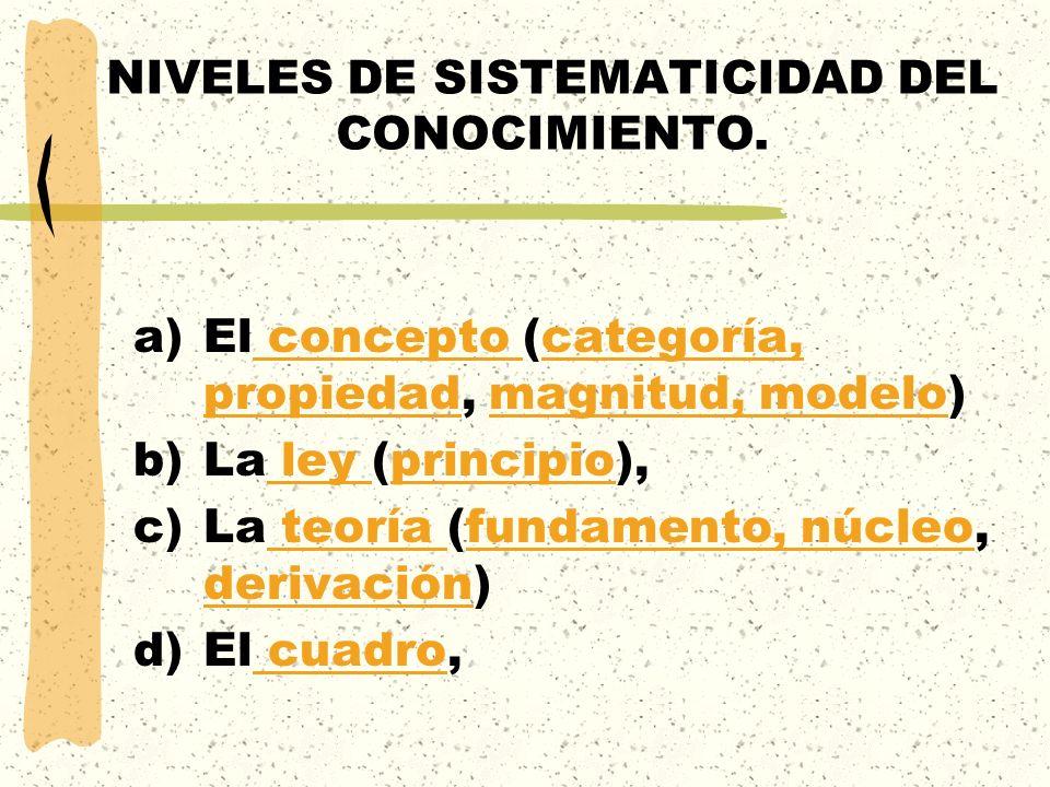 NIVELES DE SISTEMATICIDAD DEL CONOCIMIENTO. a)El concepto (categoría, propiedad, magnitud, modelo) concepto categoría, propiedadmagnitud, modelo b)La