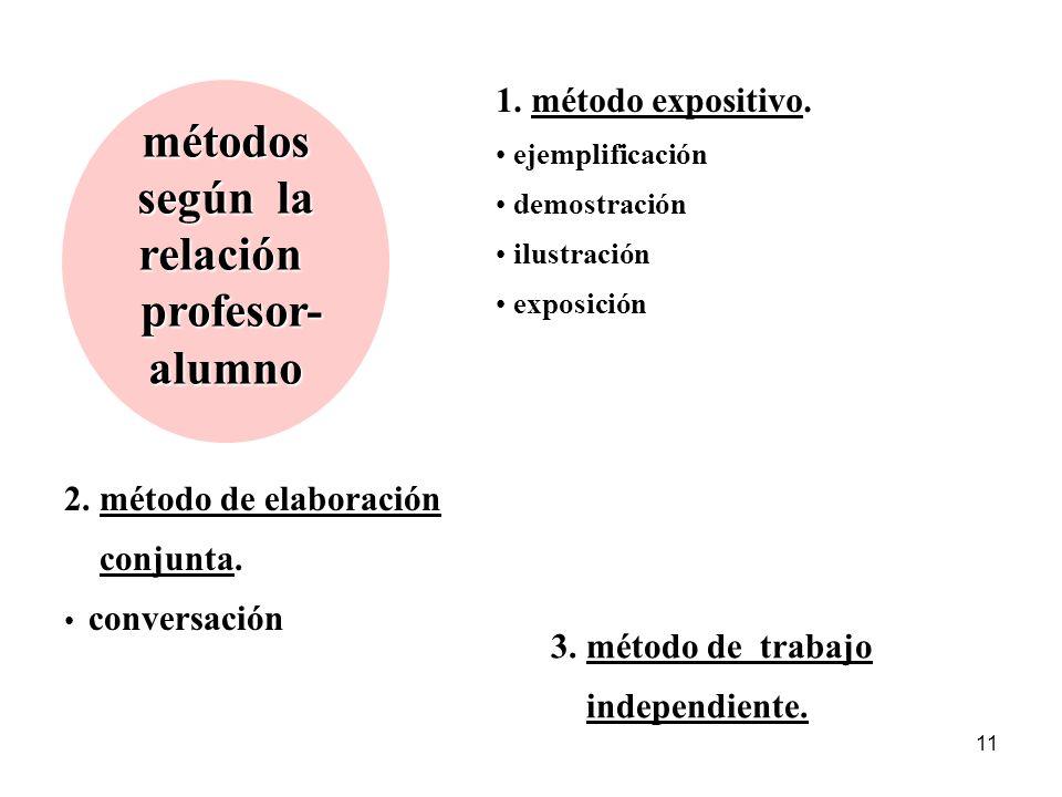 10 métodos según la fuentedelcontenido 1.métodos verbales descripción narración explicación diálogo trabajo con libros trabajo con materiales periódic