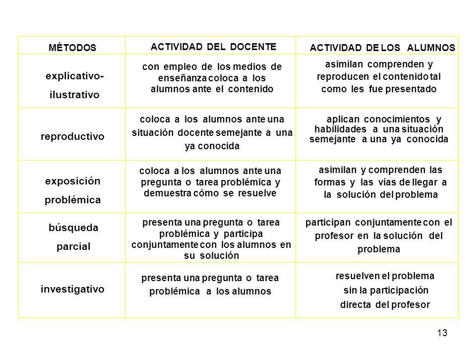 12 métodos según los niveles de independencia de la actividad cognoscitiva 1.- explicativo - ilustrativo (informativo -receptivo) 2.- reproductivo 3.-