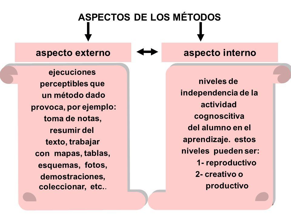 8 aspecto internoaspecto externo ejecuciones perceptibles que un método dado provoca, por ejemplo: toma de notas, resumir del texto, trabajar con mapas, tablas, esquemas, fotos, demostraciones, coleccionar, etc..