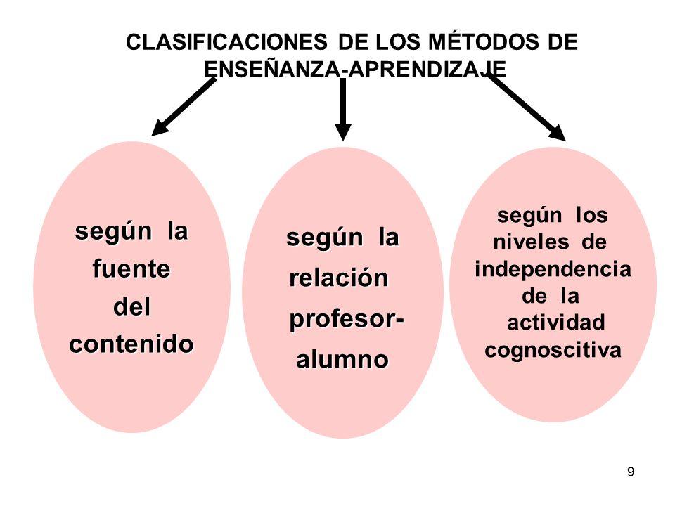 9 según la fuentedelcontenido relación profesor- profesor-alumno según los niveles de independencia de la actividad cognoscitiva CLASIFICACIONES DE LOS MÉTODOS DE ENSEÑANZA-APRENDIZAJE