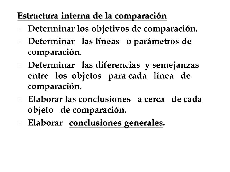 Estructura interna de la comparación Determinar los objetivos de comparación. Determinar las líneas o parámetros de comparación. Determinar las difere