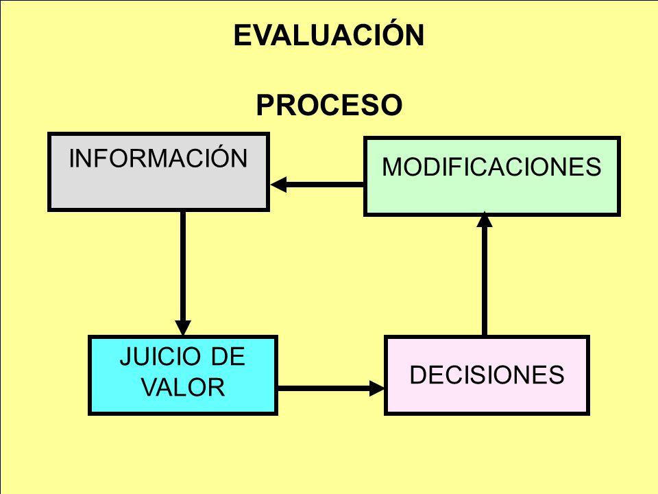 EVALUACIÓN PROCESO INFORMACIÓN JUICIO DE VALOR DECISIONES MODIFICACIONES