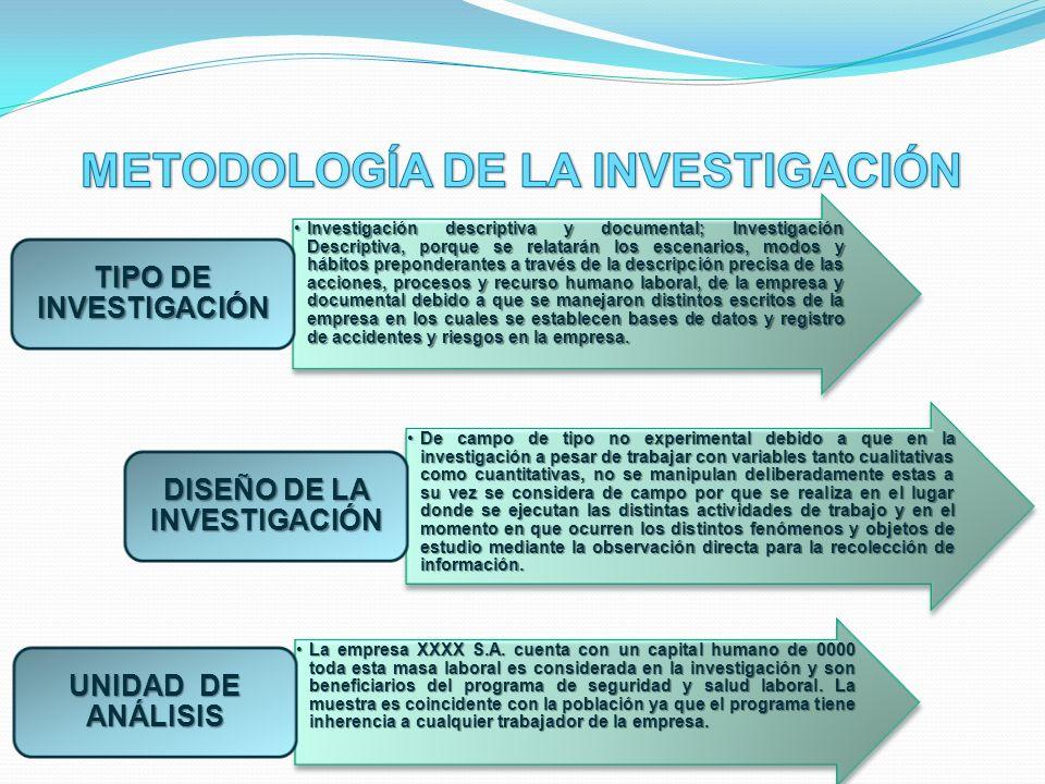 Investigación descriptiva y documental; Investigación Descriptiva, porque se relatarán los escenarios, modos y hábitos preponderantes a través de la d