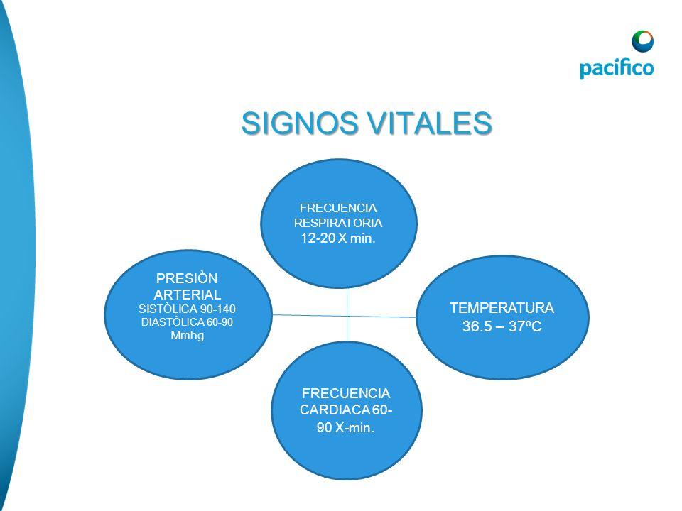 SIGNOS VITALES SIGNOS VITALES FRECUENCIA RESPIRATORIA 12-20 X min. FRECUENCIA CARDIACA 60- 90 X-min. TEMPERATURA 36.5 – 37ºC PRESIÒN ARTERIAL SISTÒLIC