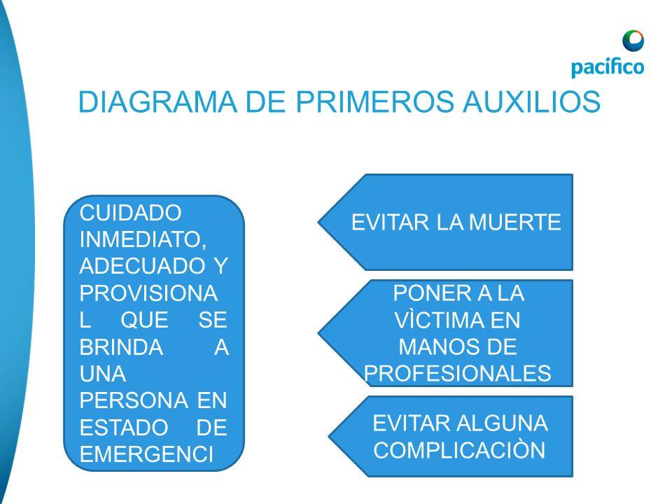 TRATAMIENTO.- como primera opción importante es alertar a una unidad ambulancia para el auxilio.