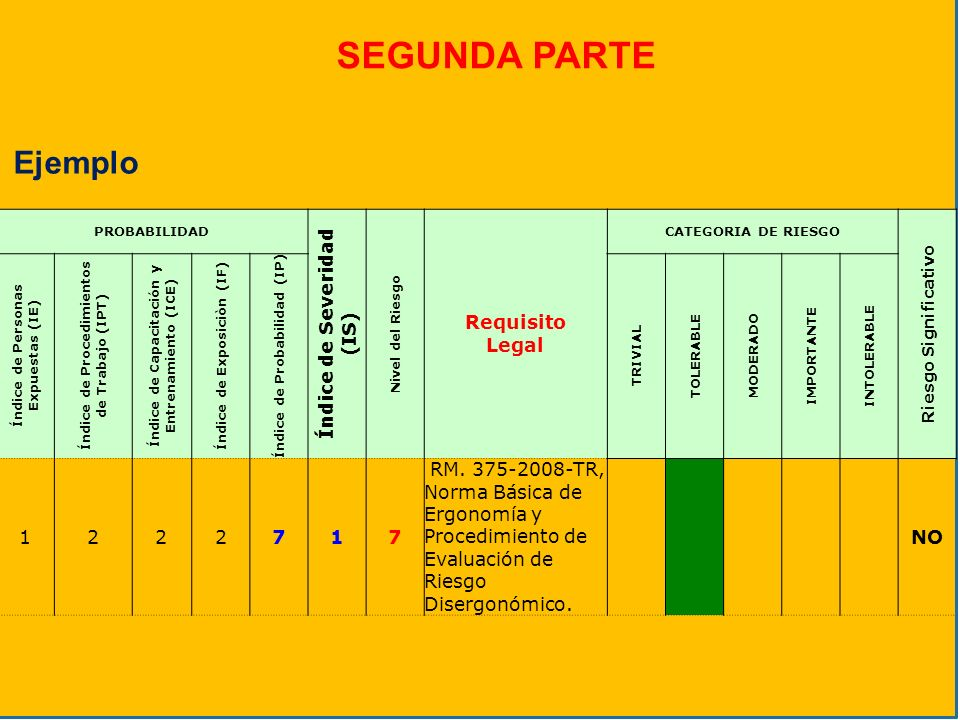 PROBABILIDAD Índice de Severidad (IS) Nivel del Riesgo Requisito Legal CATEGORIA DE RIESGO Riesgo Significativo Índice de Personas Expuestas (IE) Índi