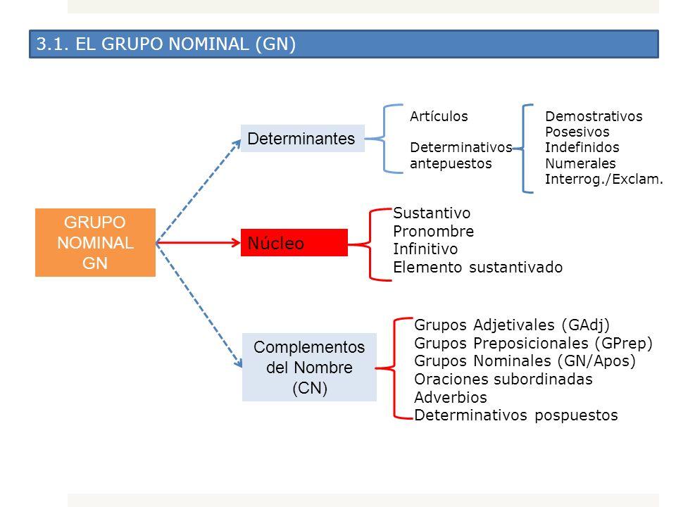 3.1. EL GRUPO NOMINAL (GN) GRUPO NOMINAL GN Núcleo Sustantivo Pronombre Infinitivo Elemento sustantivado Determinantes Artículos Determinativos antepu