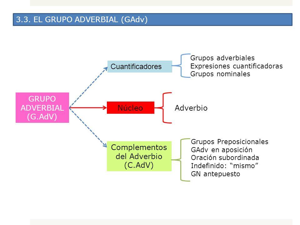 3.3. EL GRUPO ADVERBIAL (GAdv) GRUPO ADVERBIAL (G.AdV) Núcleo Adverbio Cuantificadores Complementos del Adverbio (C.AdV) Grupos Preposicionales GAdv e