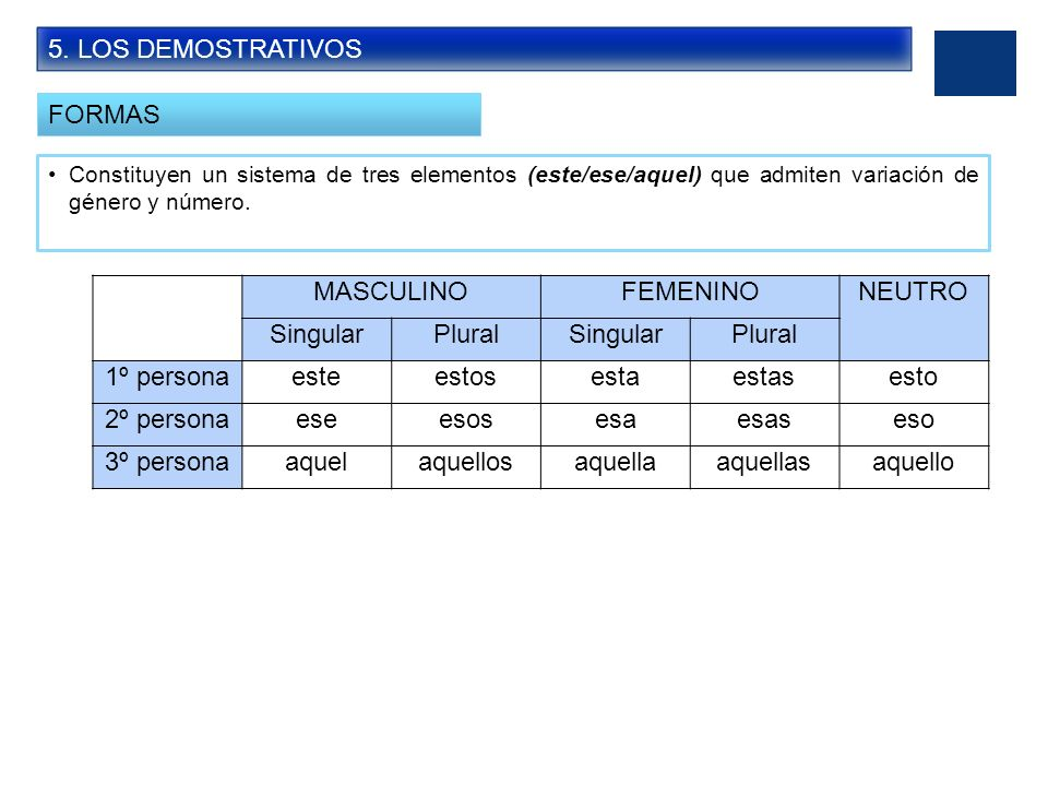 5. LOS DEMOSTRATIVOS FORMAS Constituyen un sistema de tres elementos (este/ese/aquel) que admiten variación de género y número. MASCULINOFEMENINONEUTR