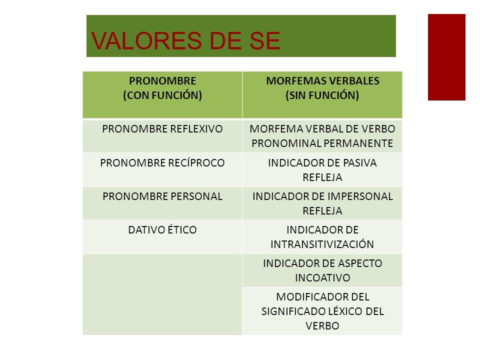 15 3. ORACIONES PREDICATIVAS Verbos pronominales permanentes: algunos verbos solo pueden aparecer en forma pronominal. Son, por ejemplo, los verbos ar