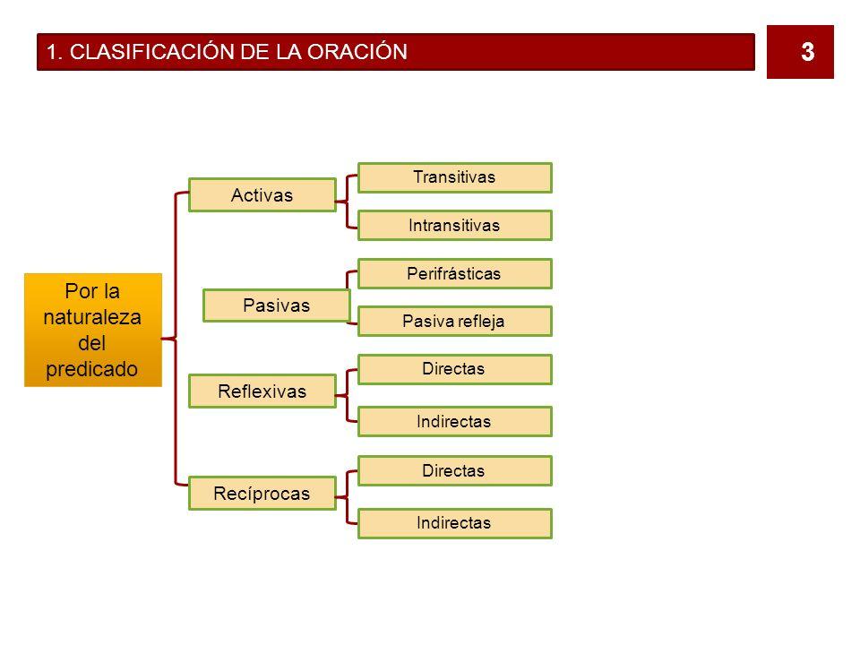 2 1. CLASIFICACIÓN DE LA ORACIÓN Según su estructura Oraciones impersonales o unimembres Impersonales de fenómenos naturales Impersonales con los verb