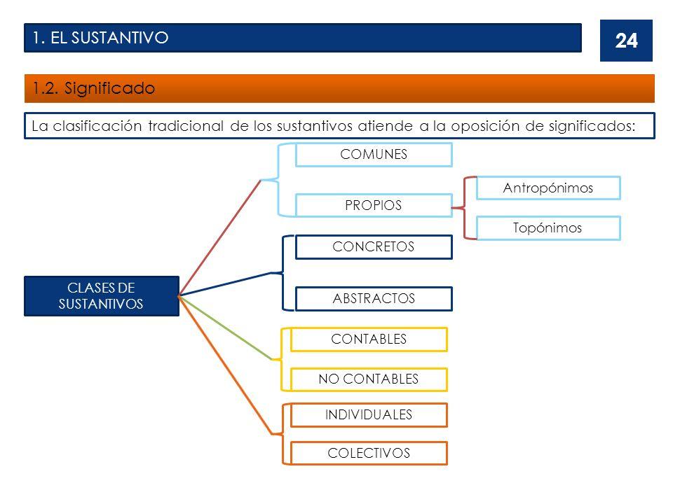 1. EL SUSTANTIVO 1.2. Significado 24 La clasificación tradicional de los sustantivos atiende a la oposición de significados: CLASES DE SUSTANTIVOS COM