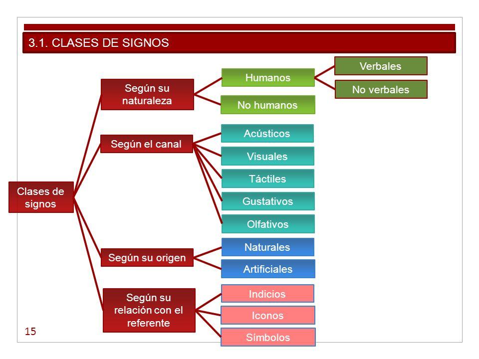 15 3.1. CLASES DE SIGNOS Clases de signos Según su naturaleza Humanos Verbales No verbales No humanos Según el canal Acústicos Visuales Táctiles Gusta