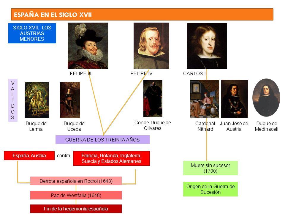 ESPAÑA EN EL SIGLO XVII SIGLO XVII: LOS AUSTRIAS MENORES FELIPE III FELIPE IV CARLOS II Duque de Lerma Duque de Uceda Conde-Duque de Olivares Juan Jos