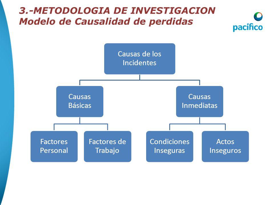 FALTA DE CONTROL CAUSAS BÁSICAS CAUSAS INMEDIATAS INCIDENTEPÉRDIDA Programas Inadecuados Estándares Inadequados del Programa Cumplimiento Inadecuado d