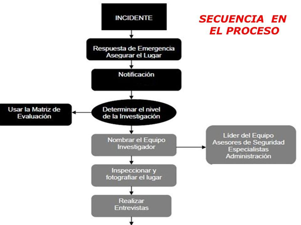 4. Investigación de incidentes El objetivo principal de la investigación de incidentes será la prevención de su repetición y así, avanzar en seguridad