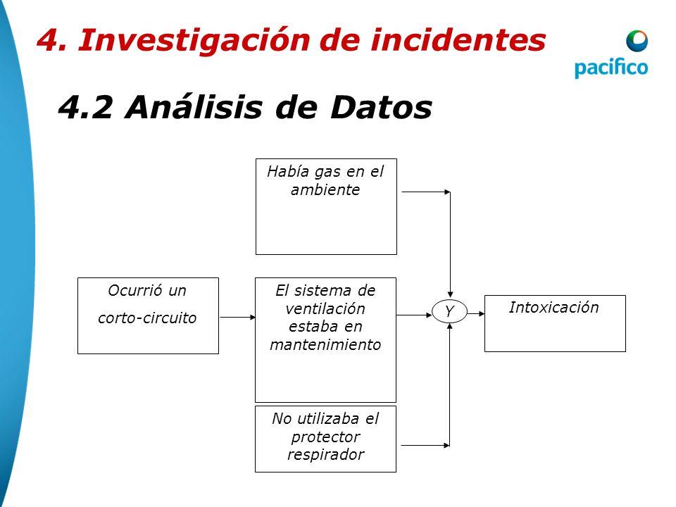 4.2Análisis de Datos 4. Investigación de incidentes El análisis de los datos puede realizarse atraves del árbol de causas: Lesión en la columna Caída