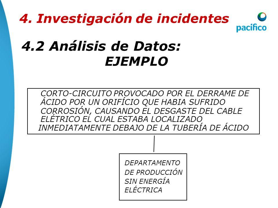 4.2Análisis de Datos 4. Investigación de incidentes Intoxicación El sistema de ventilación estaba en mantenimiento No utilizaba el protector respirado