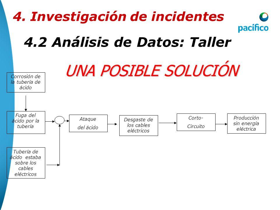 4.2Análisis de Datos: Taller 4. Investigación de incidentes UNA POSIBLE SOLUCIÓN Producción sin energía eléctrica Corto- Circuito Desgaste de los cabl