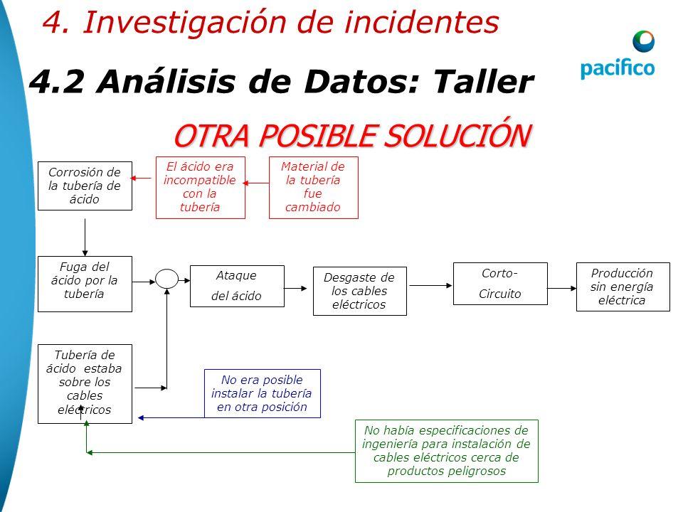4.2Análisis de Datos: Taller 4. Investigación de incidentes OTRA POSIBLE SOLUCIÓN Producción sin energía eléctrica Corto- Circuito Desgaste de los cab
