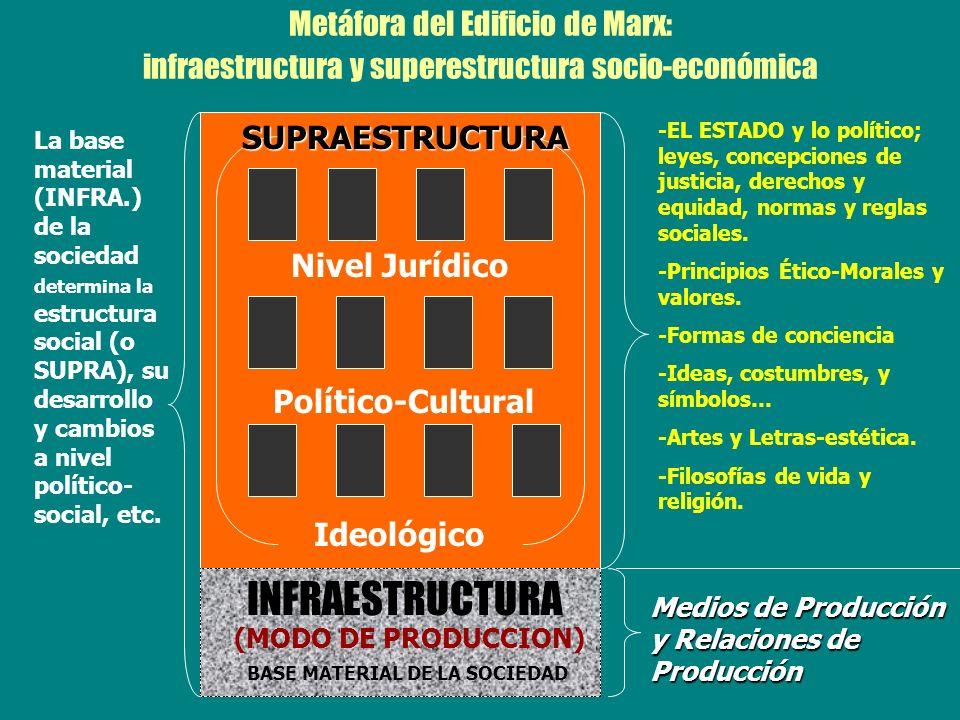 Metáfora del Edificio de Marx: infraestructura y superestructura socio-económica INFRAESTRUCTURA Medios de Producción y Relaciones de Producción (MODO