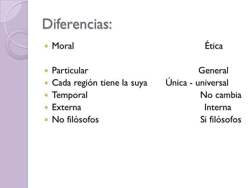 Diferencias: Moral Ética Particular General Cada región tiene la suya Única - universal Temporal No cambia Externa Interna No filósofos Si filósofos