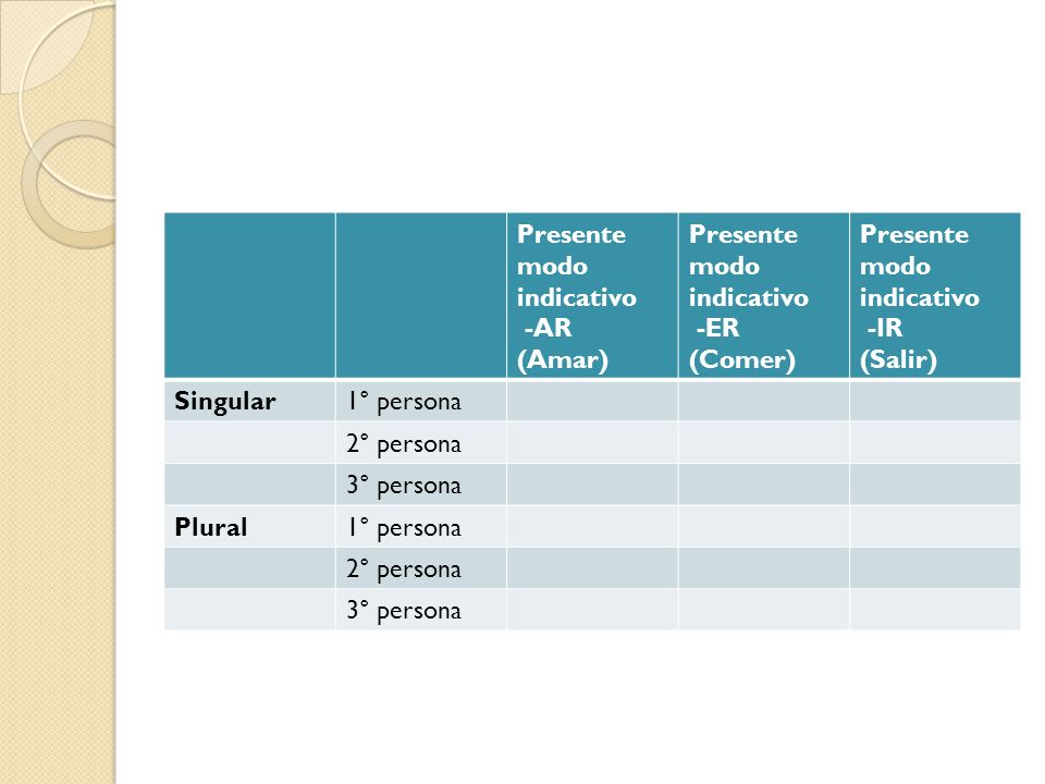 Presente modo indicativo -AR (Amar) Presente modo indicativo -ER (Comer) Presente modo indicativo -IR (Salir) Singular1° persona 2° persona 3° persona