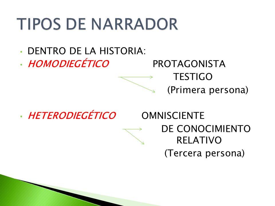 DENTRO DE LA HISTORIA: HOMODIEGÉTICO PROTAGONISTA TESTIGO (Primera persona) HETERODIEGÉTICO OMNISCIENTE DE CONOCIMIENTO RELATIVO (Tercera persona)