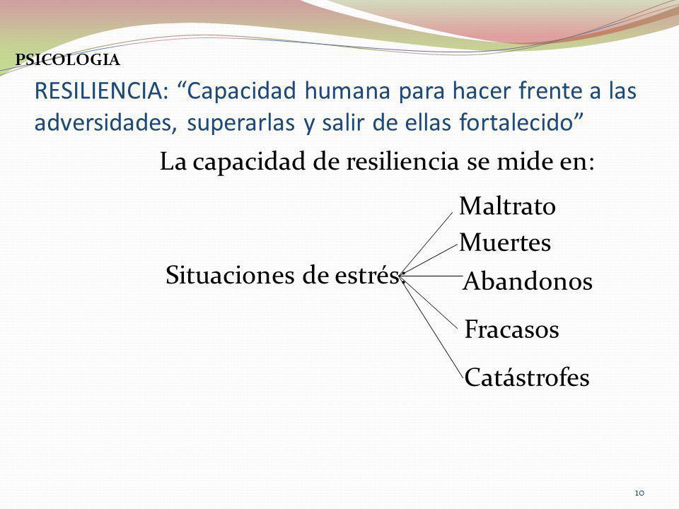 RESILIENCIA: Capacidad humana para hacer frente a las adversidades, superarlas y salir de ellas fortalecido La capacidad de resiliencia se mide en: Si
