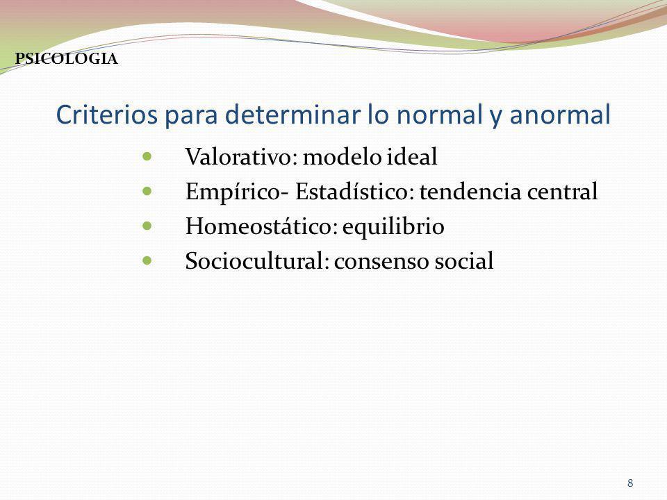 Criterios para determinar lo normal y anormal Valorativo: modelo ideal Empírico- Estadístico: tendencia central Homeostático: equilibrio Sociocultural