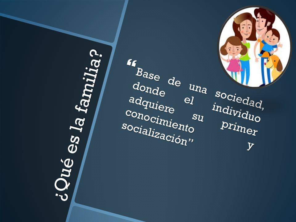 ¿Qué es la familia? Base de una sociedad, donde el individuo adquiere su primer conocimiento y socialización Base de una sociedad, donde el individuo