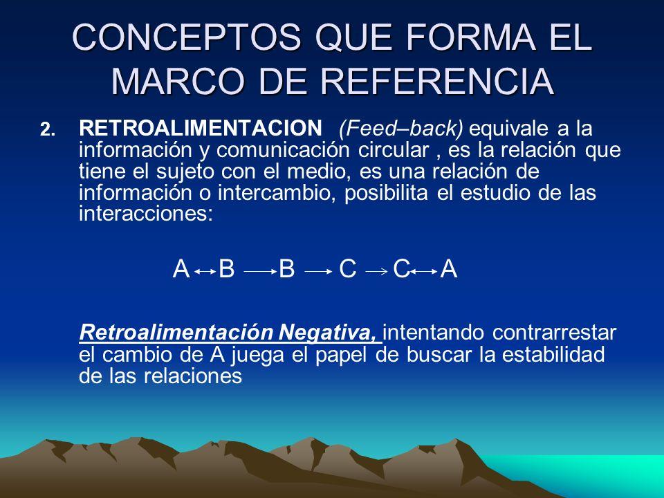 CONCEPTOS QUE FORMA EL MARCO DE REFERENCIA 2. RETROALIMENTACION (Feed–back) equivale a la información y comunicación circular, es la relación que tien