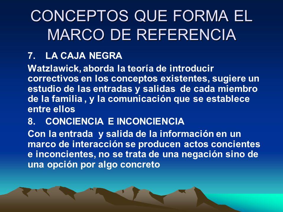 CONCEPTOS QUE FORMA EL MARCO DE REFERENCIA 7.LA CAJA NEGRA Watzlawick, aborda la teoría de introducir correctivos en los conceptos existentes, sugiere