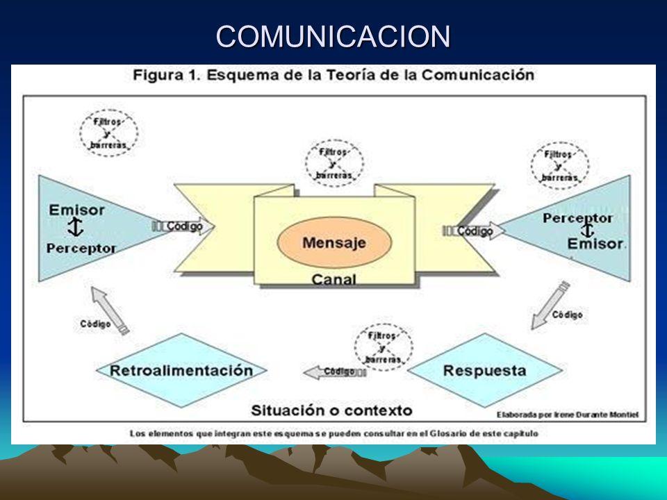 Axiomas y/o propiedades Los aspectos disfuncionales que pueden presentarse son : –La escalada simétrica, consiste en degenerar la simetría en una competición, se trata de un conflicto de definiciones de la relación Insultos