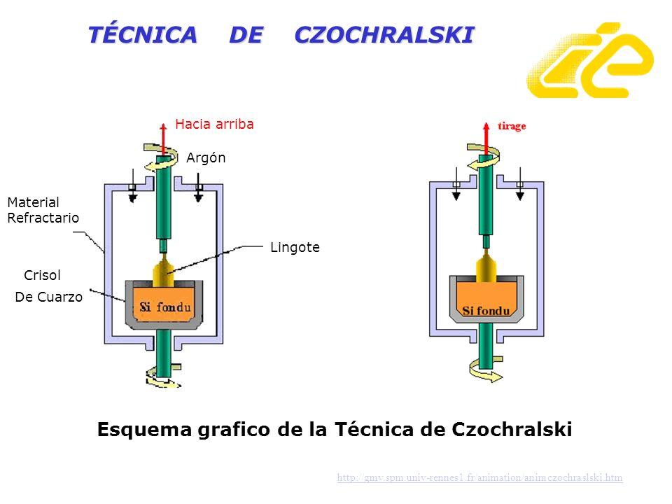 TÉCNICA DE CZOCHRALSKI http://gmv.spm.univ-rennes1.fr/animation/animczochraslski.htm Hacia arriba Argón Lingote Crisol De Cuarzo Material Refractario