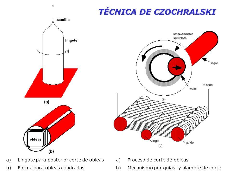 TÉCNICA DE CZOCHRALSKI a)Lingote para posterior corte de obleas b)Forma para obleas cuadradas a)Proceso de corte de obleas b)Mecanismo por guías y ala