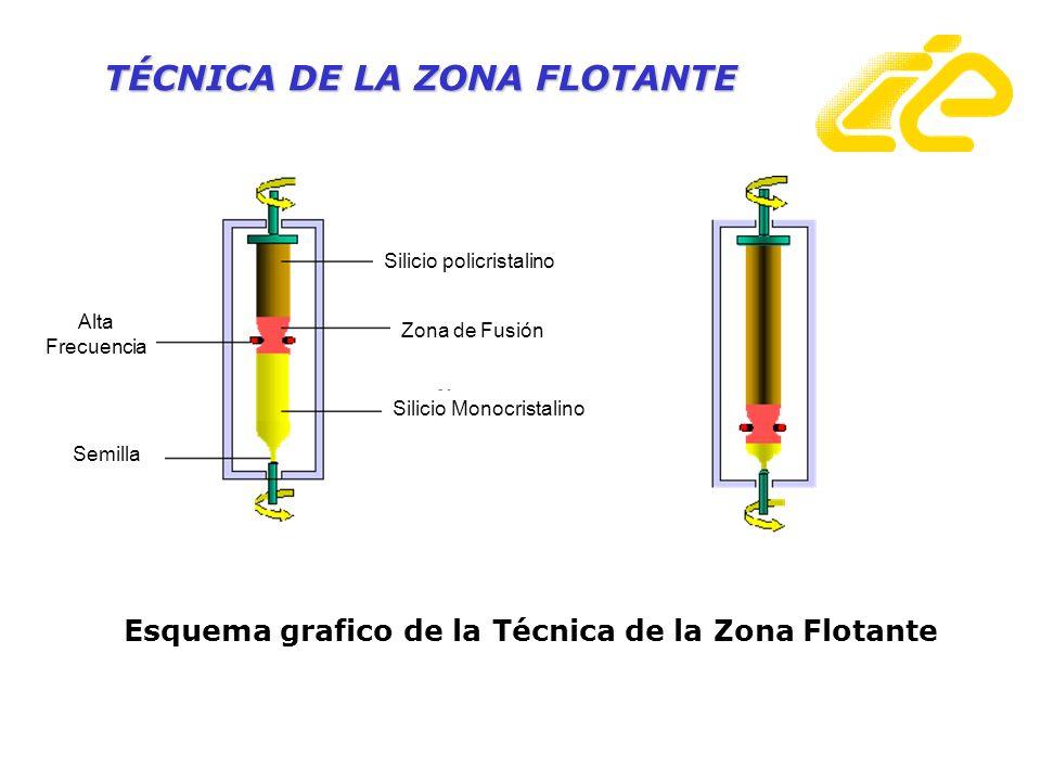 TÉCNICA DE LA ZONA FLOTANTE Esquema grafico de la Técnica de la Zona Flotante Silicio policristalino Zona de Fusión Silicio Monocristalino Alta Frecue