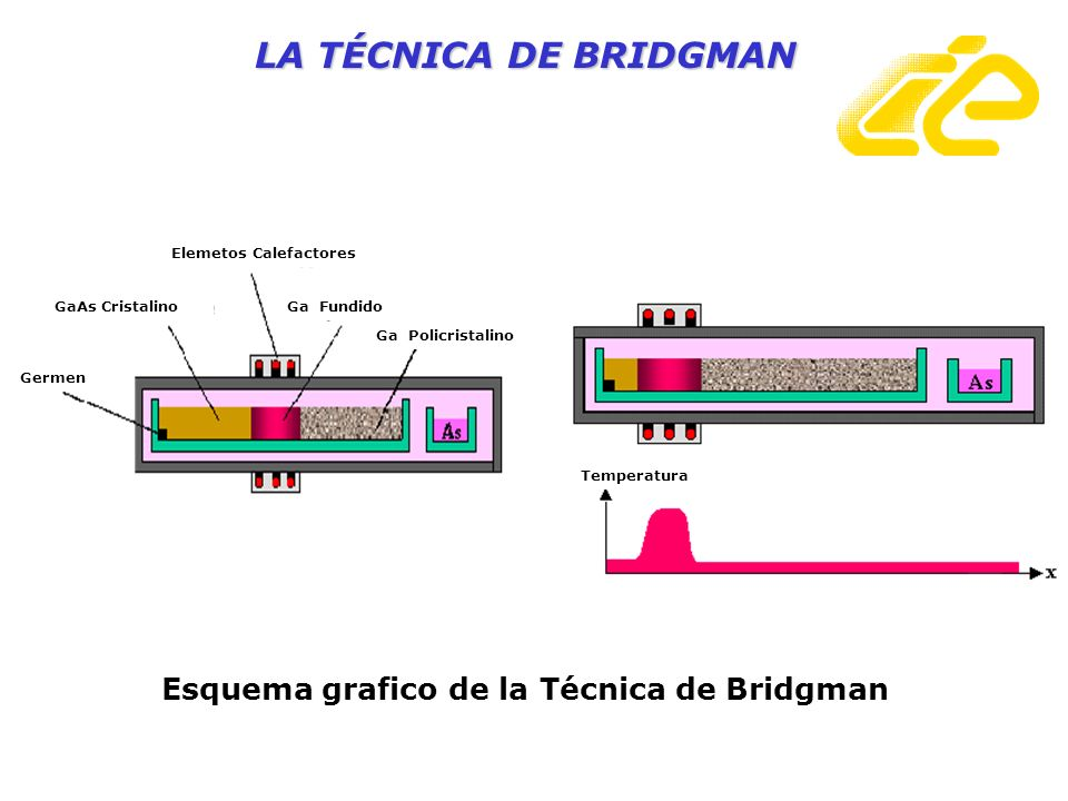 Ga Policristalino Ga Fundido Elemetos Calefactores GaAs Cristalino Germen Temperatura Esquema grafico de la Técnica de Bridgman