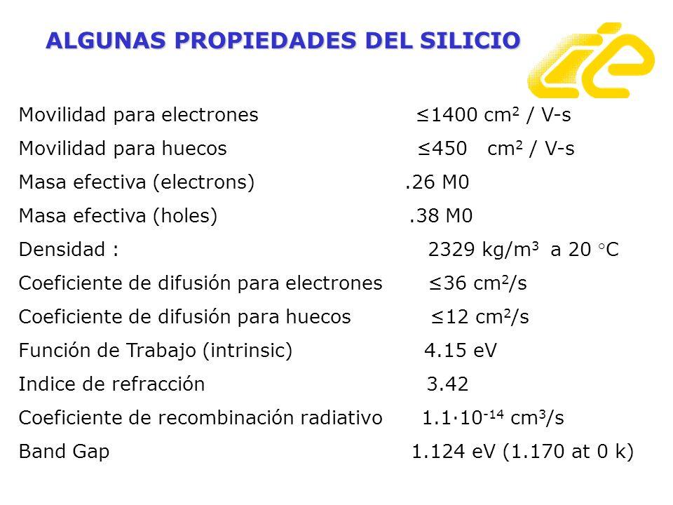 Movilidad para electrones 1400 cm 2 / V-s Movilidad para huecos 450 cm 2 / V-s Masa efectiva (electrons).26 M0 Masa efectiva (holes).38 M0 Densidad :