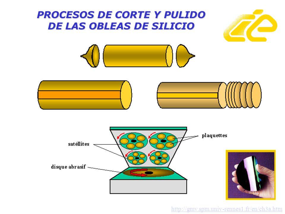 PROCESOS DE CORTE Y PULIDO DE LAS OBLEAS DE SILICIO http://gmv.spm.univ-rennes1.fr/en/ch3a.htm