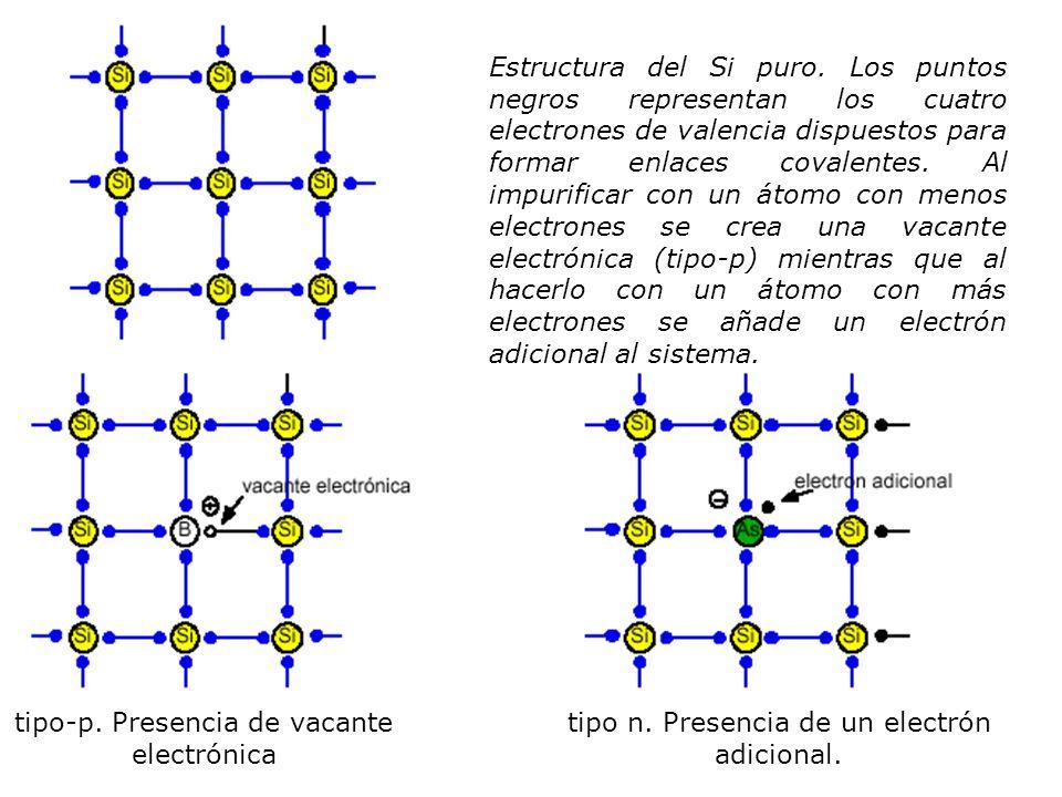 Estructura del Si puro. Los puntos negros representan los cuatro electrones de valencia dispuestos para formar enlaces covalentes. Al impurificar con