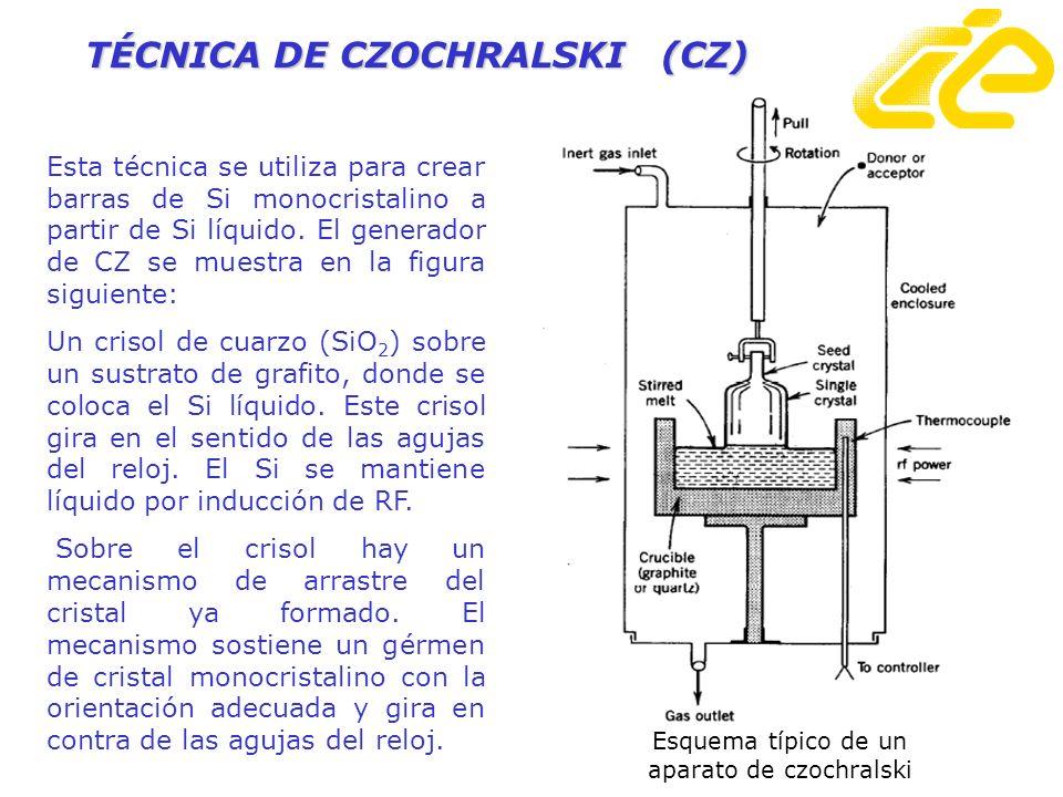 Esta técnica se utiliza para crear barras de Si monocristalino a partir de Si líquido. El generador de CZ se muestra en la figura siguiente: Un crisol