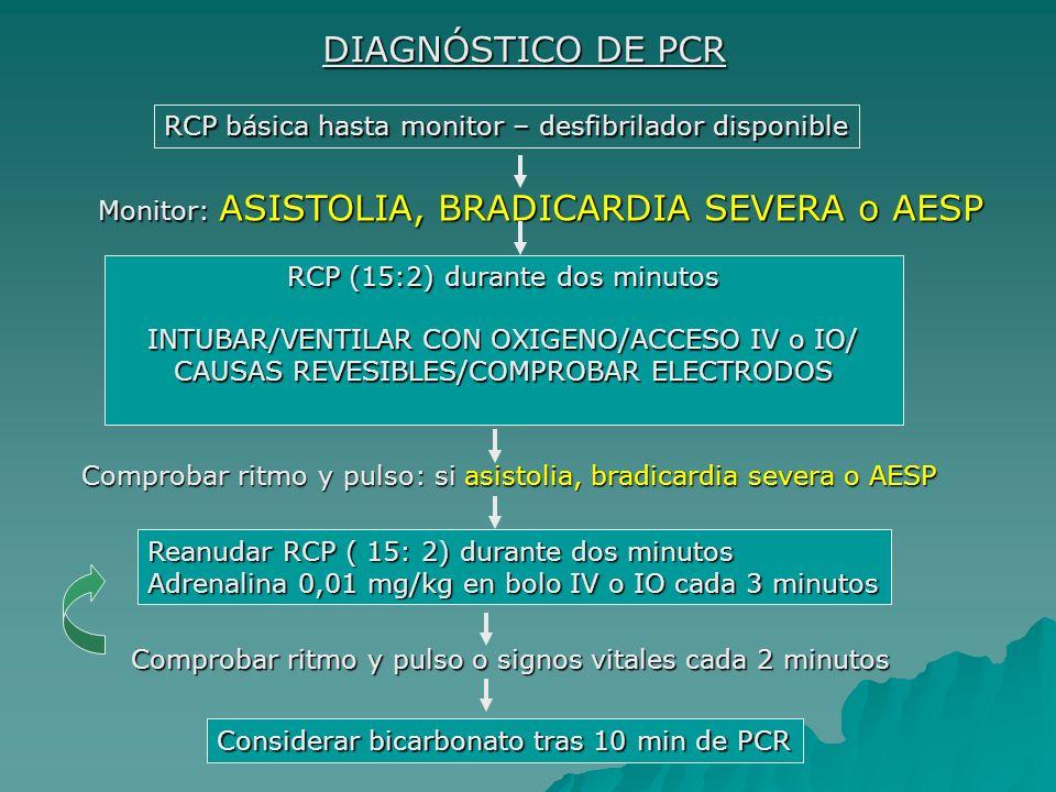 DIAGNÓSTICO DE PCR RCP básica hasta monitor – desfibrilador disponible Monitor: ASISTOLIA, BRADICARDIA SEVERA o AESP RCP (15:2) durante dos minutos IN