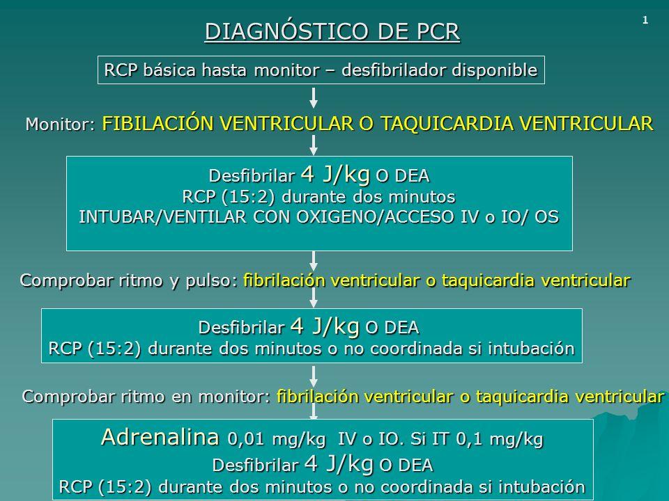 DIAGNÓSTICO DE PCR RCP básica hasta monitor – desfibrilador disponible Monitor: FIBILACIÓN VENTRICULAR O TAQUICARDIA VENTRICULAR Desfibrilar 4 J/kg O