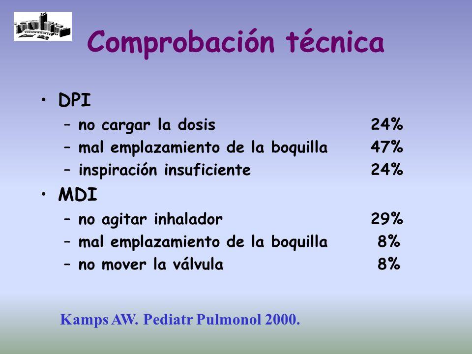 Comprobación técnica DPI –no cargar la dosis24% –mal emplazamiento de la boquilla47% –inspiración insuficiente24% MDI –no agitar inhalador29% –mal emp